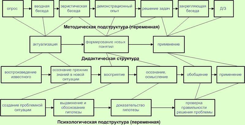 Схема структуры урока